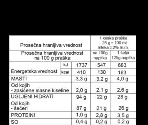 nutritivne vrednosti frape ananas